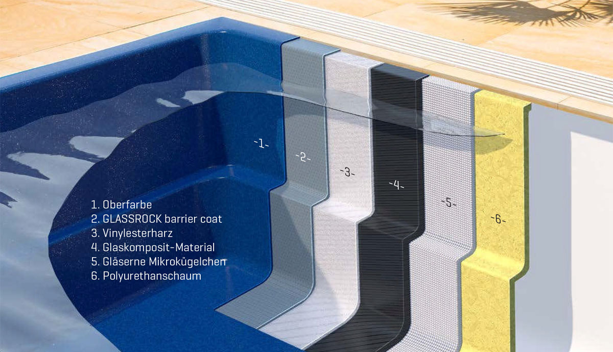 CORAL GLASS-COMPOSITE POOLS