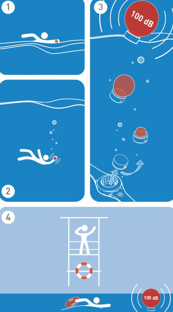 Piktogramm zum BlueFox ST1, dem elektronischen Armband für mehr Schwimmsicherheit